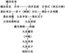 織田・豊臣・九条家系図