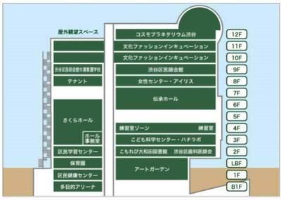 文化総合センター(図②))