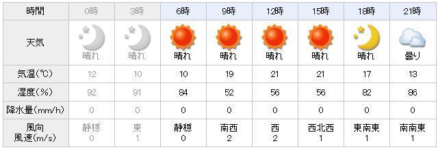 新潟 県 新発田 市 天気