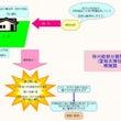 「財産管理を怠る事実…