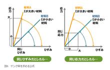 ヤング率と剛性の誤解 | 石垣島から合格物語