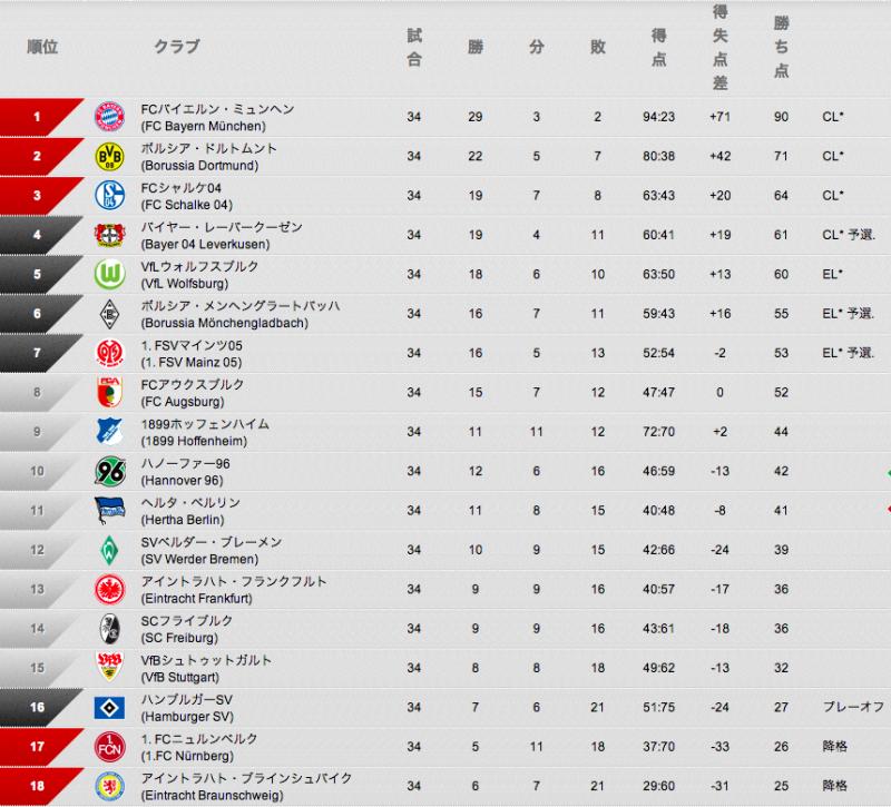 ブンデスリーガ 13-14シーズン最終順位