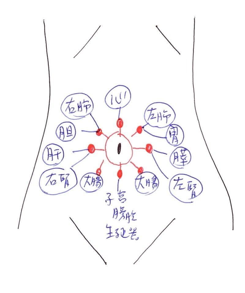 周り 腹痛 へそ お腹が痛い原因とは〜痛みを感じる部位から考えられる病気〜