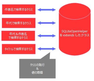 SQLiteOpenHelperと利用するクラスとの関係