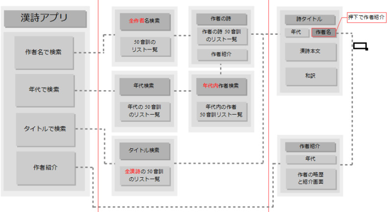 漢詩アプリの画面遷移図