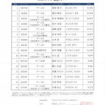 AKB48 37th…