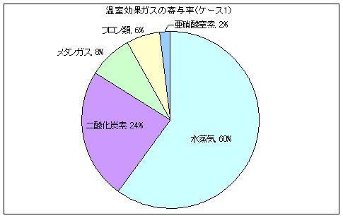 温室 効果 ガス 種類