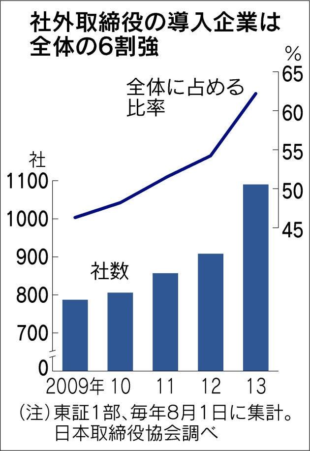 モノ言う株主「社外取締役 増やせ」   マクロ経済のブログ