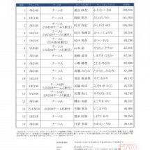 第6回AKB48選抜…