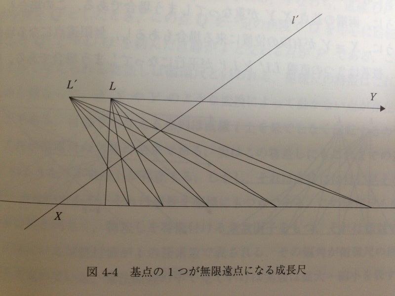 日々の雑事の哲学的解釈射影幾何学とユークリッド幾何学、無限と有限