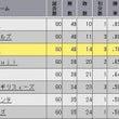 20C プレ 5日目…