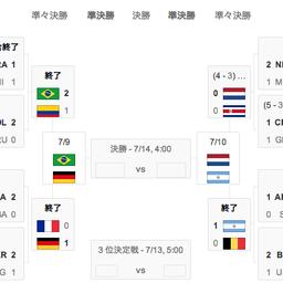 画像 あす早朝、ブラジルW杯 準決勝「ブラジル×ドイツ」柿谷曜一朗がスイスのバーゼルへ完全移籍 の記事より 21つ目