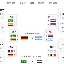 画像 ブラジルワールドカップ決勝戦は「ドイツ vs アルゼンチン」86年90年大会W杯決勝と同カード の記事より 22つ目