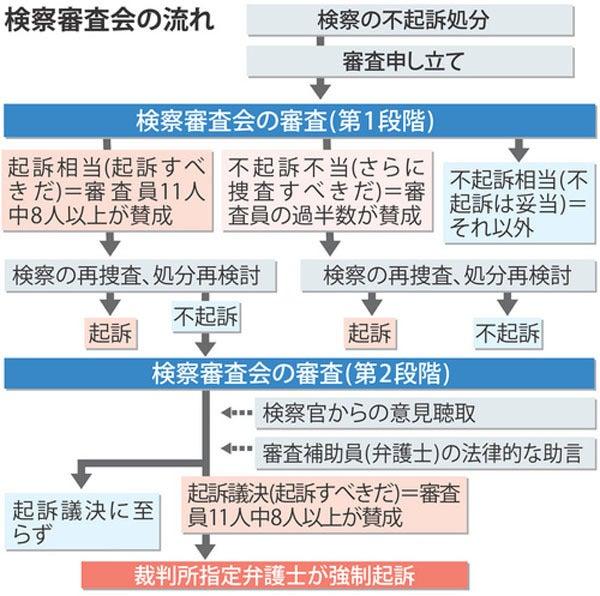 検察審査会:東電元会長らは「起...