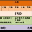 中国の医療現状②(医…