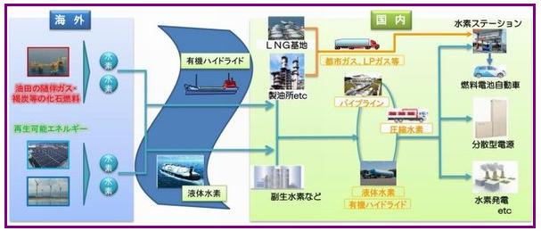 ◆渡辺正弘のセレクトニュース◆有機ハイドライド 水素を大量に輸送できる液化技術