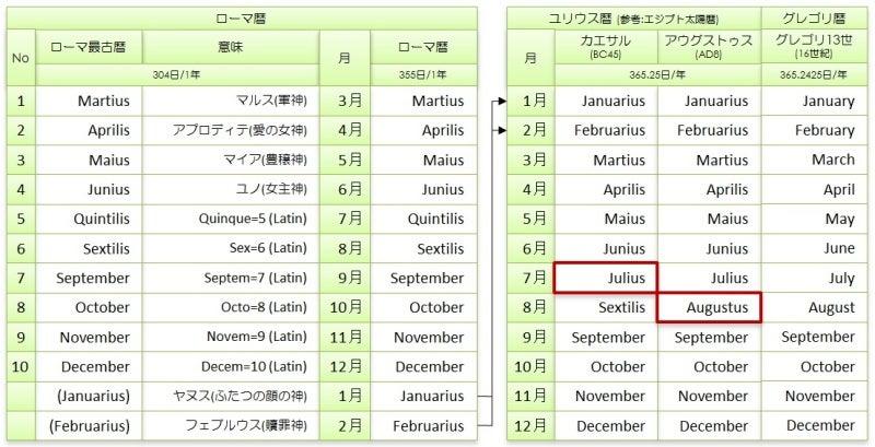 修正 ユリウス 暦