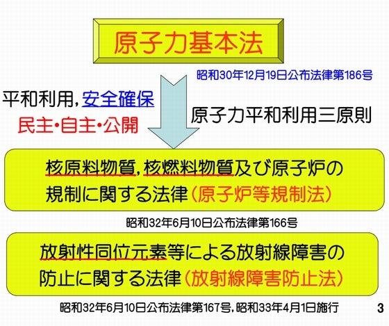 原子力基本法の図