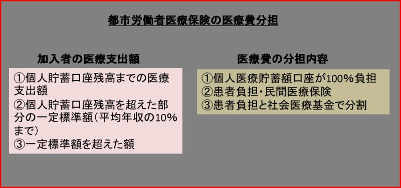 中国の医療費分担