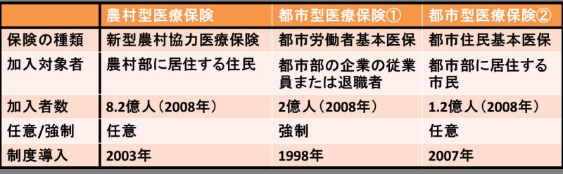 中国に医療保険
