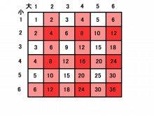 サイコロの目の積その1   数学が嫌いなんです