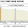 包括外部監査結果報告書の衝撃!静岡市は政令指定都市中ゴミ排出量がダントツ!の画像