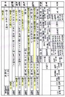 刀装と服装 (江戸幕府の官位制と服飾の関係)   Yoshimasa Iiyamaのブログ