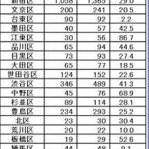 東京の弁護士の増加具…