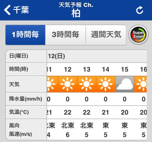 2014.10.12柏の天気予報