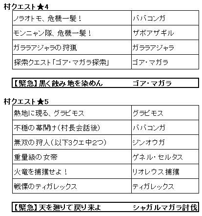 モンハン 4g キークエ