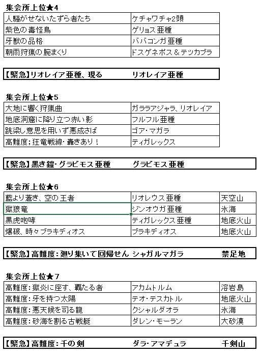 キークエ モンスターハンター xx