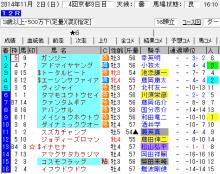 11/2京都12R③