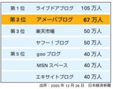 2005年12月アメブロユーザー数