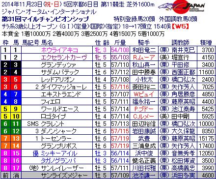 リゲイン総合研究所~競馬番組「表」なんて実在しない~マイルチャンピオンシップ(2) ~第31回確定出走表~