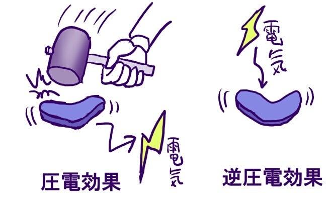 体内静電気7】コラーゲンは圧電...