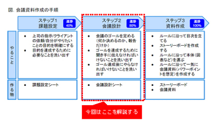 コンサルファームのプレゼン資料【志望者 ...