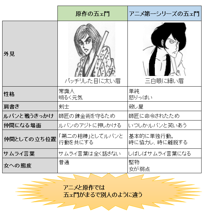 そこで、それは何故かを調べたところ、アニメの五ェ門は、原作『ルパン三世』に登場する古郎志先生(ころしせんせい)というキャラクターを原型にしているらしいことが