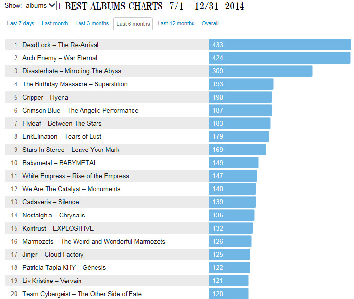 2014 Best 20 Albums 後半戦