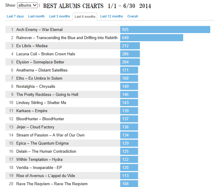 2014 Best Albums 前半戦