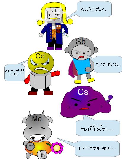 だまされる科学:同調現象と順位制②   元素っちのキャラクター紹介 ...