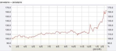 エーザイ の 株価