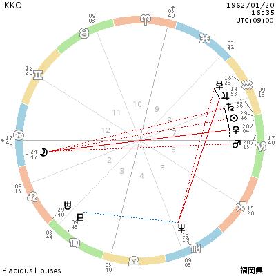 1月20日、IKKOのホロスコープの記事に添付されている画像