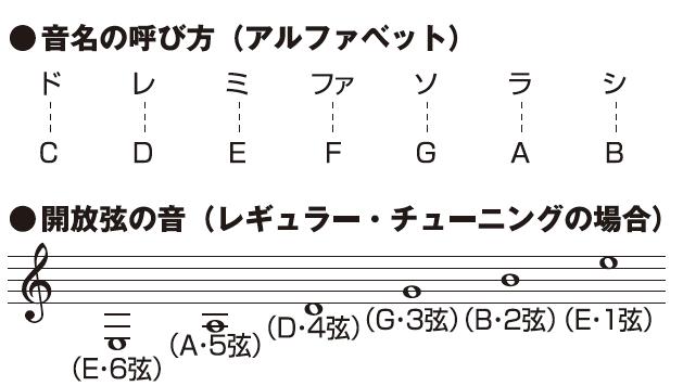 チューニング ギター 7 弦 7弦ギターのチューニングについて質問です。7弦ギターのドロップAチューニングは