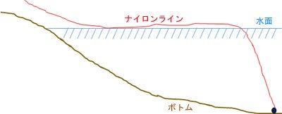 ラインの説明2