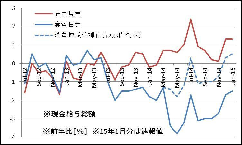 現金給与総額(~15年1月速報)