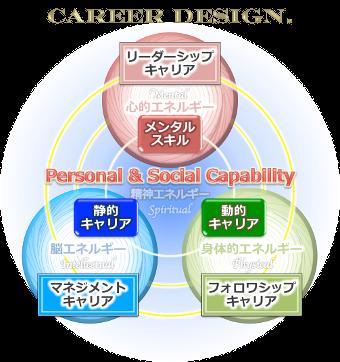 キャリアデザインリーダーシップ