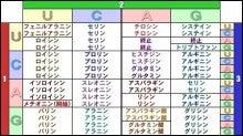 001_bio_codon