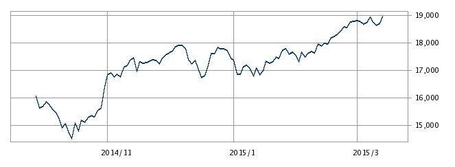 チャート シャープ 株価