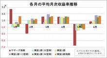 【各指数における月別平均収益率推移】