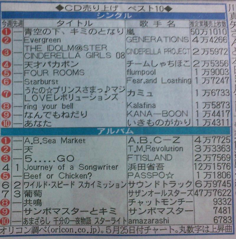 嵐 シングル 総 売上 枚数